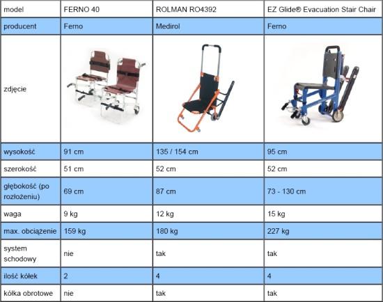 Krzesełka kardiologiczne