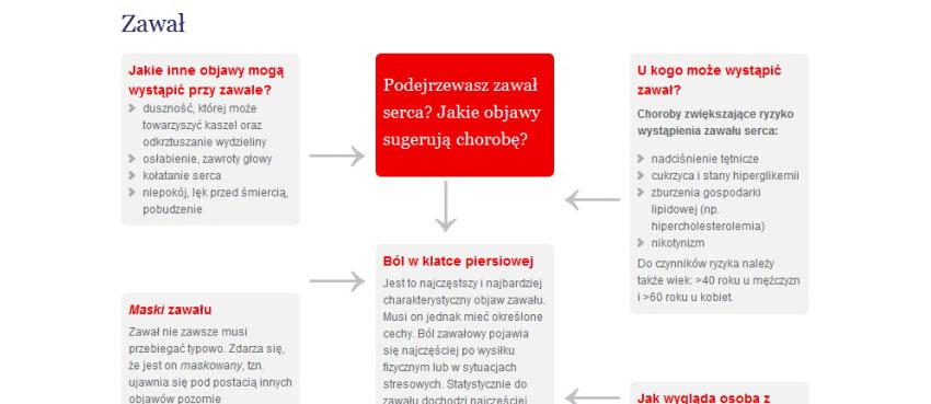 zawal-infografika